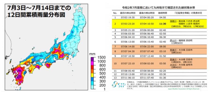 (日本気象協会 : 令和2年7月豪雨における大雨の特徴)