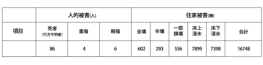 (内閣府資料:令和2年7月豪雨被害について:7月27日午前7時現在)