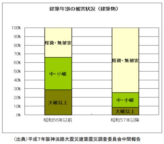 (出典) 平成7年阪神淡路大震災建築震災調査委員会中間報告