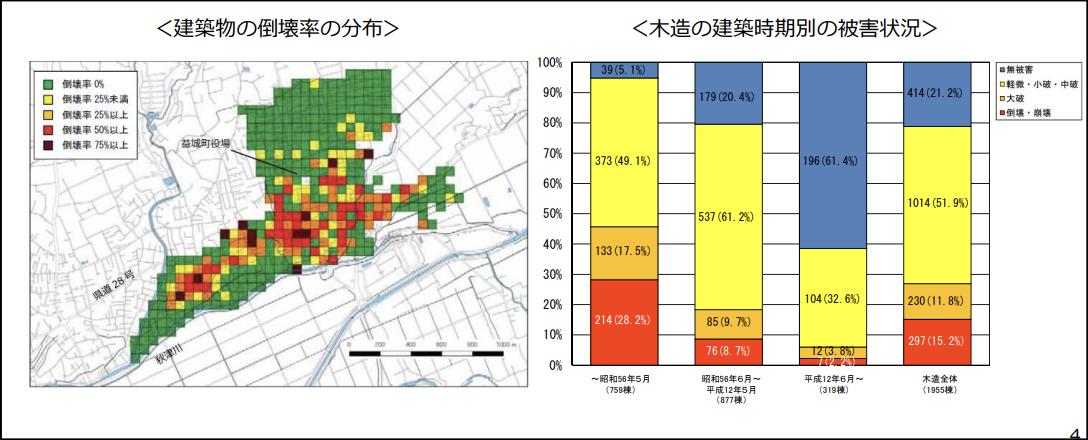 国土交通省住宅局「「熊本地震における建築物被害の原因 分析を行う委員会」報告書のポイントより